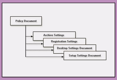 Relationship between a Policy document and its settings documents.